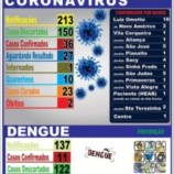 Boletim Epidemiológico – CORONAVÍRUS (COVID-19) | DENGUE